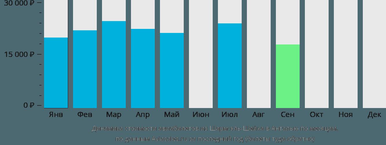 Динамика стоимости авиабилетов из Шарм-эль-Шейха в Анталью по месяцам