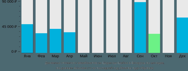 Динамика стоимости авиабилетов из Шарм-эль-Шейха в Беларусь по месяцам