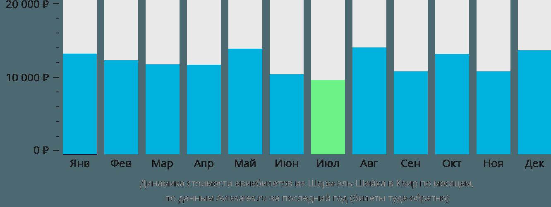 Динамика стоимости авиабилетов из Шарм-эш-Шейха в Каир по месяцам