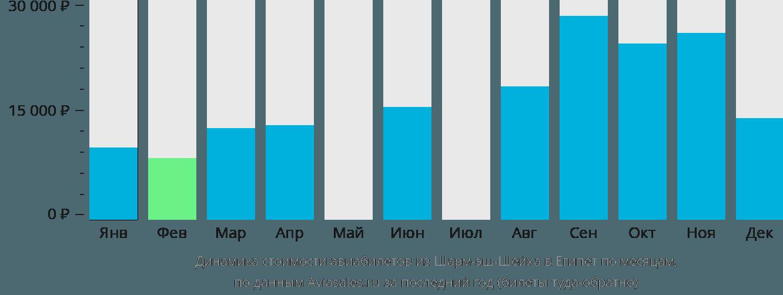 Динамика стоимости авиабилетов из Шарм-эш-Шейха в Египет по месяцам