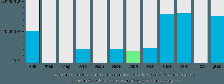 Динамика стоимости авиабилетов из Шарм-эль-Шейха в Хургаду по месяцам
