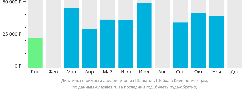 Динамика стоимости авиабилетов из Шарм-эль-Шейха в Киев по месяцам