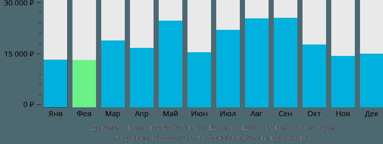 Динамика стоимости авиабилетов из Шарм-эль-Шейха в Стамбул по месяцам