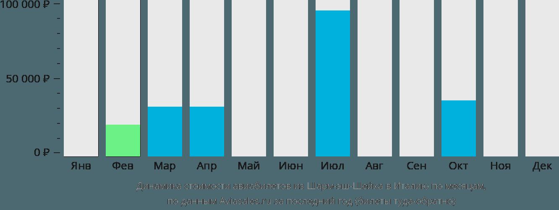 Динамика стоимости авиабилетов из Шарм-эль-Шейха в Италию по месяцам