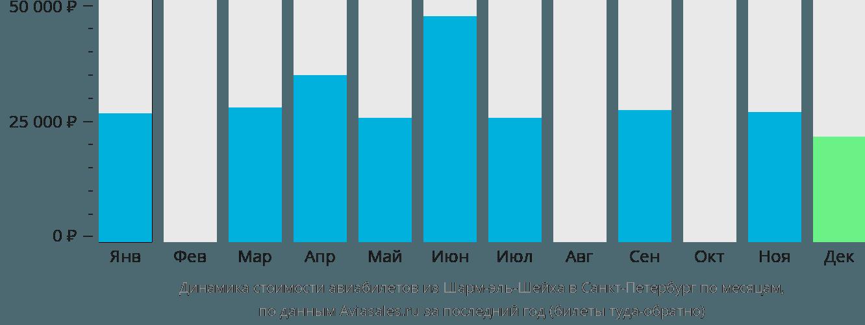 Динамика стоимости авиабилетов из Шарм-эш-Шейха в Санкт-Петербург по месяцам