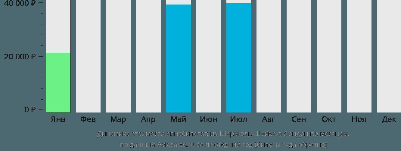 Динамика стоимости авиабилетов из Шарм-эль-Шейха в Лондон по месяцам