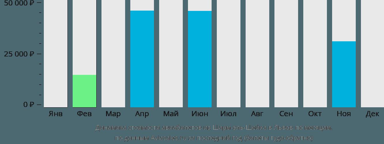 Динамика стоимости авиабилетов из Шарм-эль-Шейха в Львов по месяцам