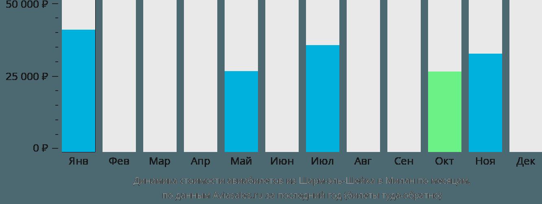 Динамика стоимости авиабилетов из Шарм-эль-Шейха в Милан по месяцам