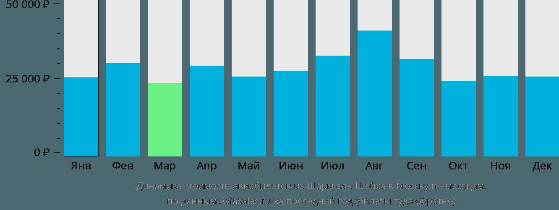 Динамика стоимости авиабилетов из Шарм-эль-Шейха в Москву по месяцам