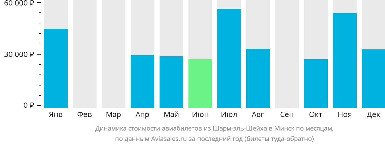 Динамика стоимости авиабилетов из Шарм-эль-Шейха в Минск по месяцам