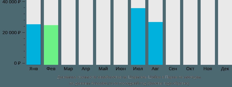 Динамика стоимости авиабилетов из Шарм-эль-Шейха в Париж по месяцам