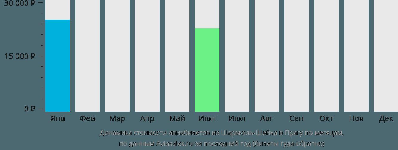 Динамика стоимости авиабилетов из Шарм-эль-Шейха в Прагу по месяцам