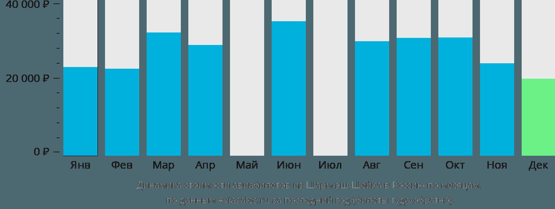 Динамика стоимости авиабилетов из Шарм-эль-Шейха в Россию по месяцам