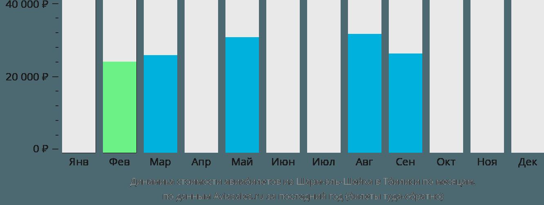 Динамика стоимости авиабилетов из Шарм-эль-Шейха в Тбилиси по месяцам