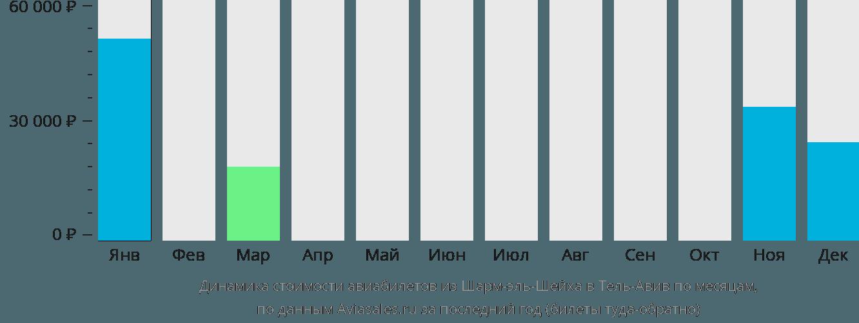 Динамика стоимости авиабилетов из Шарм-эль-Шейха в Тель-Авив по месяцам