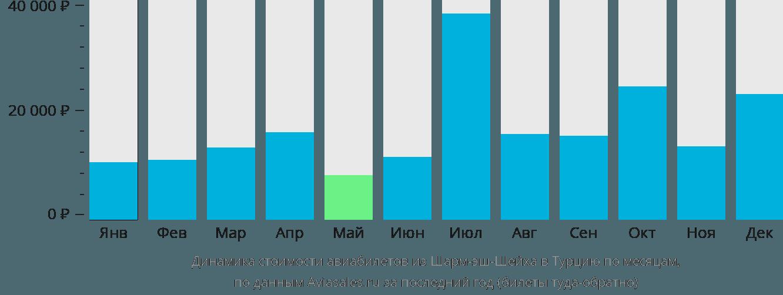Динамика стоимости авиабилетов из Шарм-эш-Шейха в Турцию по месяцам