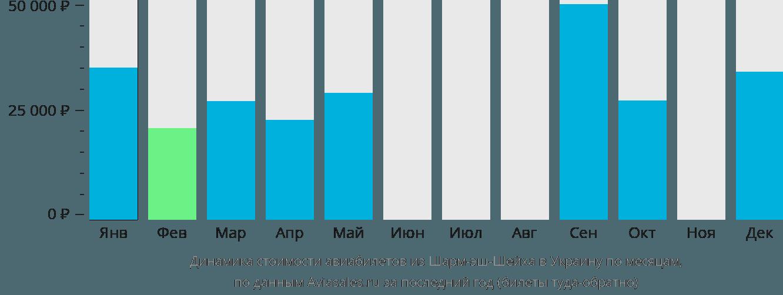 Динамика стоимости авиабилетов из Шарм-эль-Шейха в Украину по месяцам