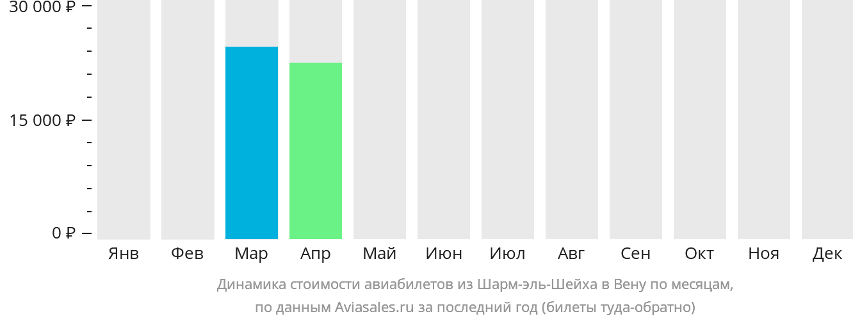 Динамика стоимости авиабилетов из Шарм-эль-Шейха в Вену по месяцам