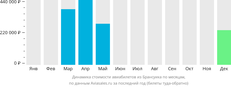 Динамика стоимости авиабилетов из Брансуика по месяцам