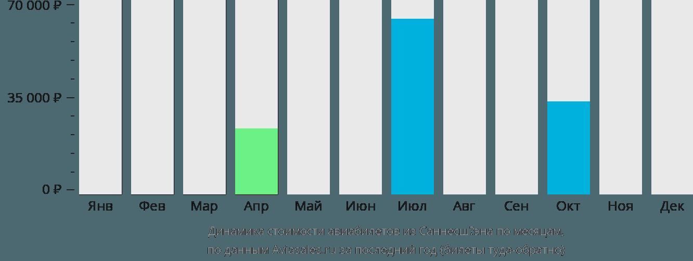 Динамика стоимости авиабилетов из Саннесшёэна по месяцам