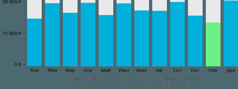 Динамика стоимости авиабилетов из Сантьяго в Майами по месяцам