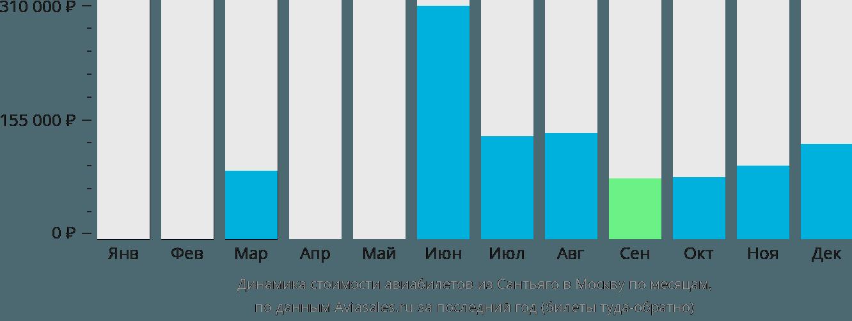 Динамика стоимости авиабилетов из Сантьяго в Москву по месяцам