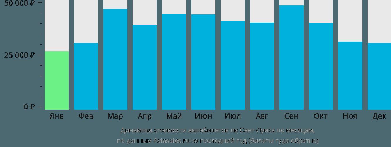 Динамика стоимости авиабилетов из Сент-Луиса по месяцам