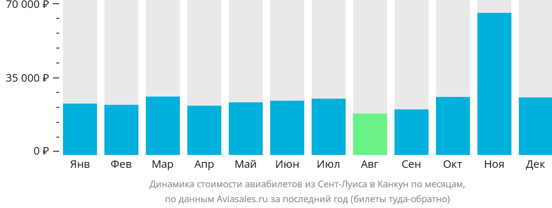 Динамика стоимости авиабилетов из Сент-Луиса в Канкун по месяцам