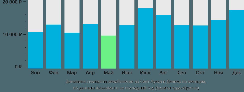 Динамика стоимости авиабилетов из Сент-Луиса в Денвер по месяцам