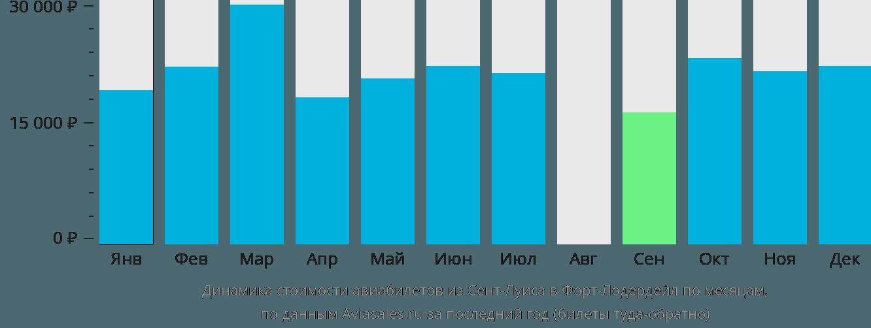 Динамика стоимости авиабилетов из Сент-Луиса в Форт-Лодердейл по месяцам