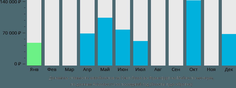 Динамика стоимости авиабилетов из Сент-Луиса во Франкфурт-на-Майне по месяцам