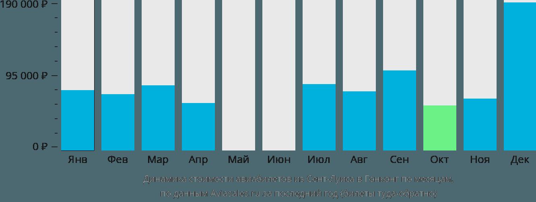 Динамика стоимости авиабилетов из Сент-Луиса в Гонконг по месяцам
