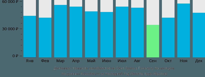 Динамика стоимости авиабилетов из Сент-Луиса в Гонолулу по месяцам