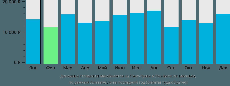 Динамика стоимости авиабилетов из Сент-Луиса в Лас-Вегас по месяцам