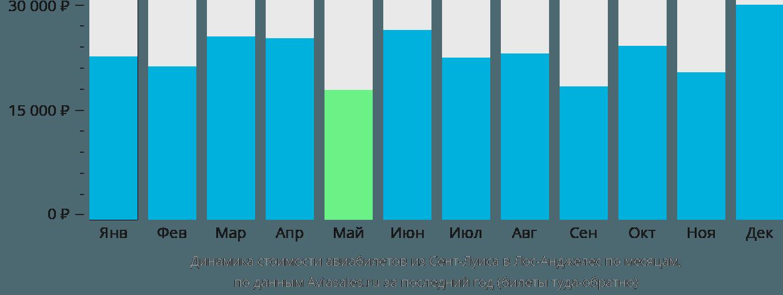 Динамика стоимости авиабилетов из Сент-Луиса в Лос-Анджелес по месяцам