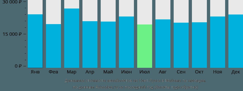Динамика стоимости авиабилетов из Сент-Луиса в Майами по месяцам
