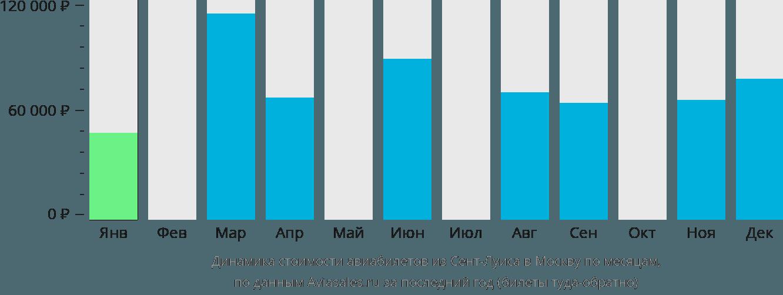 Динамика стоимости авиабилетов из Сент-Луиса в Москву по месяцам