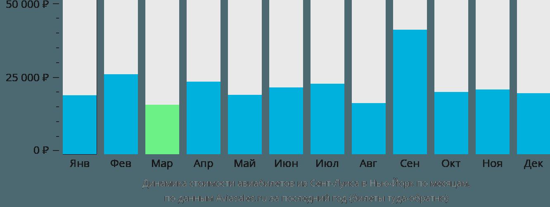 Динамика стоимости авиабилетов из Сент-Луиса в Нью-Йорк по месяцам