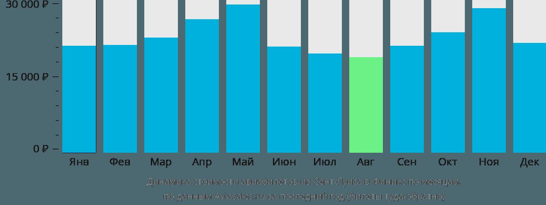 Динамика стоимости авиабилетов из Сент-Луиса в Финикс по месяцам