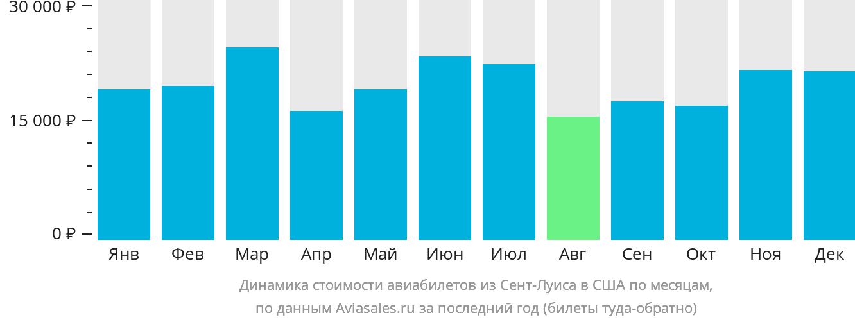 Динамика стоимости авиабилетов из Сент-Луиса в США по месяцам