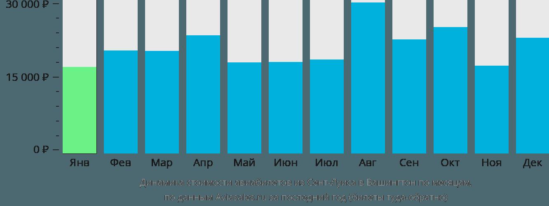 Динамика стоимости авиабилетов из Сент-Луиса в Вашингтон по месяцам