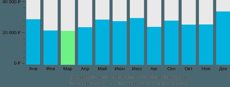 Динамика стоимости авиабилетов из Стокгольма по месяцам