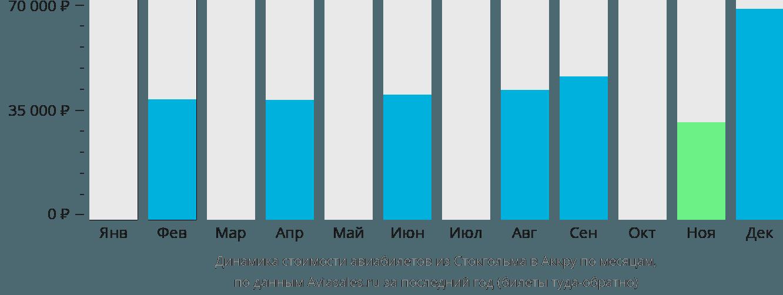 Динамика стоимости авиабилетов из Стокгольма в Аккру по месяцам