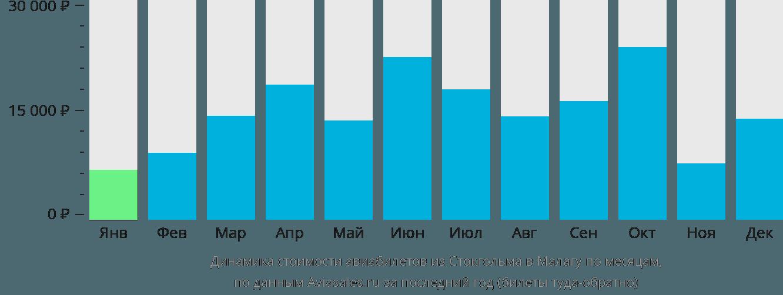 Динамика стоимости авиабилетов из Стокгольма в Малагу по месяцам