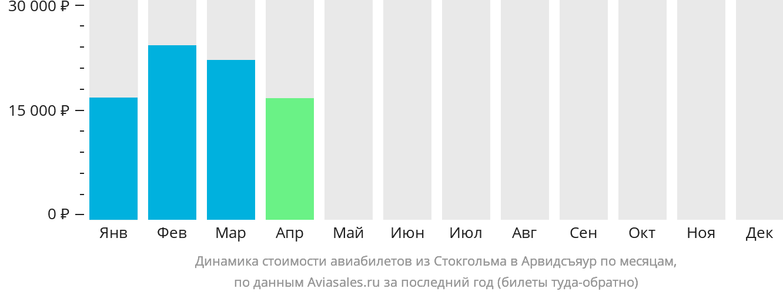 Динамика стоимости авиабилетов из Стокгольма в Арвидсъяур по месяцам