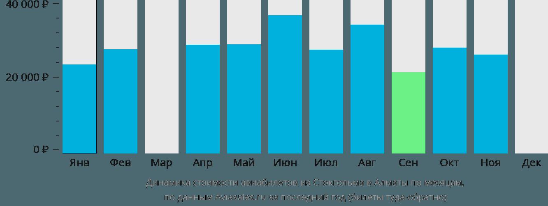 Динамика стоимости авиабилетов из Стокгольма в Алматы по месяцам
