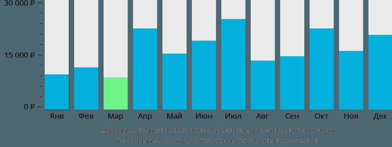 Динамика стоимости авиабилетов из Стокгольма в Аликанте по месяцам