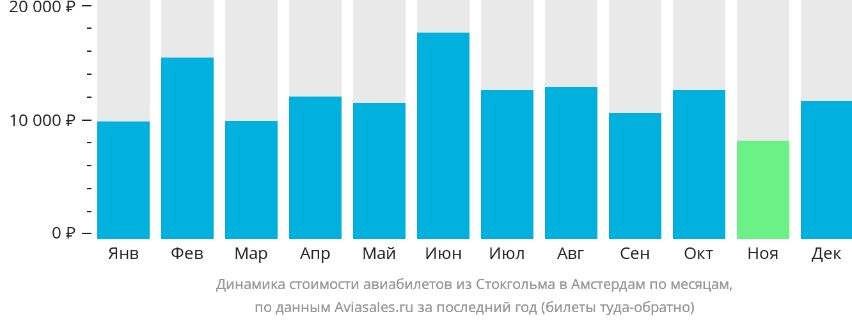 Динамика стоимости авиабилетов из Стокгольма в Амстердам по месяцам