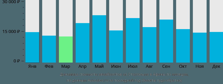 Динамика стоимости авиабилетов из Стокгольма в Афины по месяцам