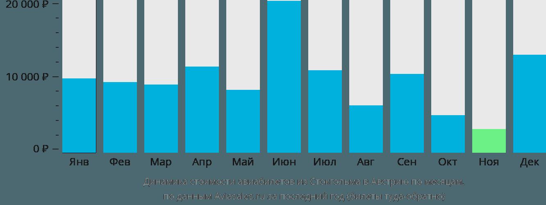 Динамика стоимости авиабилетов из Стокгольма в Австрию по месяцам